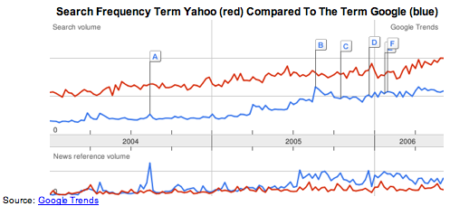 Yahoo and Google Search Frequency
